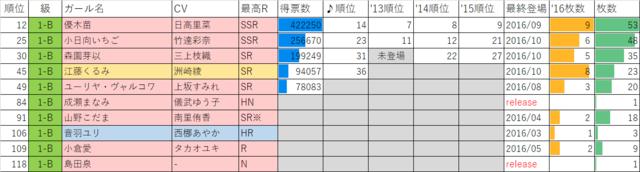 ガールフレンド(仮)2016年マドンナ選抜総選挙1年B組