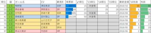 ガールフレンド(仮)2016年マドンナ選抜総選挙1年C組