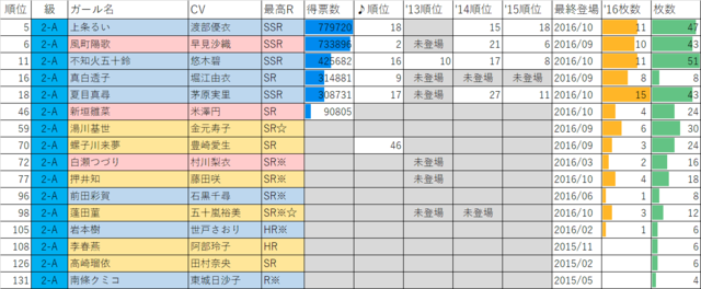 ガールフレンド(仮)2016年マドンナ選抜総選挙2年A組