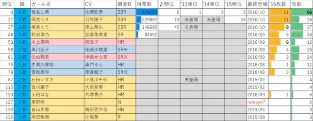 ガールフレンド(仮)2016年マドンナ選抜総選挙2年B組