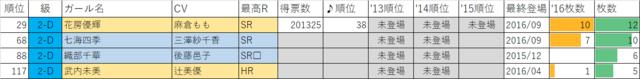 ガールフレンド(仮)2016年マドンナ選抜総選挙2年D組