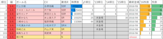 ガールフレンド(仮)2016年マドンナ選抜総選挙3年A組