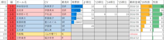 ガールフレンド(仮)2016年マドンナ選抜総選挙3年B組