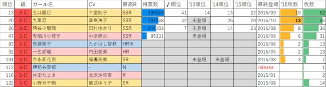 ガールフレンド(仮)2016年マドンナ選抜総選挙3年C組