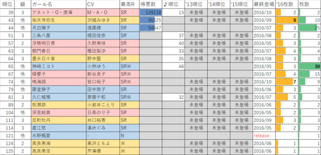 ガールフレンド(仮)2016年マドンナ選抜総選挙 他校・教師等