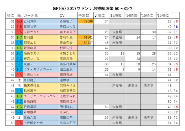 GF(仮) 2017マドンナ選抜総選挙50-31位