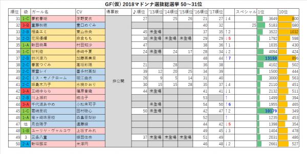 GF(仮) 2018マドンナ選抜総選挙50-31位