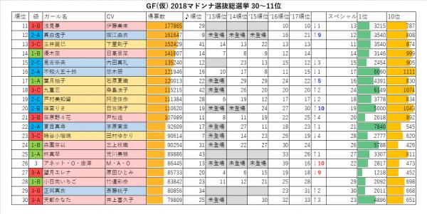 GF(仮) 2018マドンナ選抜総選挙30-11位