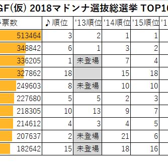 GF(仮)2018マドンナ選抜総選挙TOP10ガールを語る!