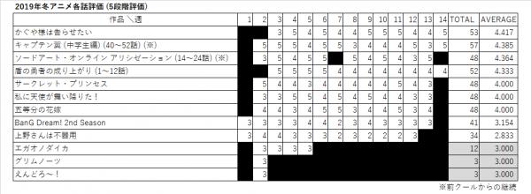 2019年冬アニメ各話評価