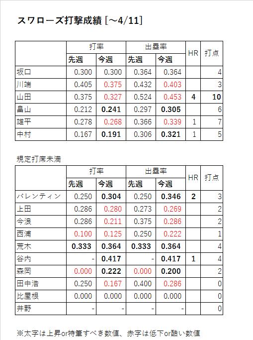 スワローズ打撃成績(~2016年4/11)