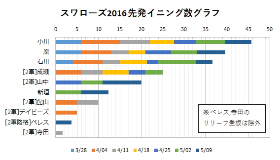 2016年スワローズ先発イニング数グラフ(~05/09)