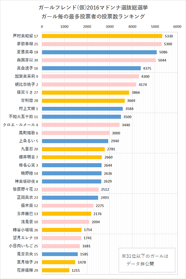 ガールフレンド(仮)2016年マドンナ選抜総選挙 ガール毎の最多投票者の投票数ランキング グラフ