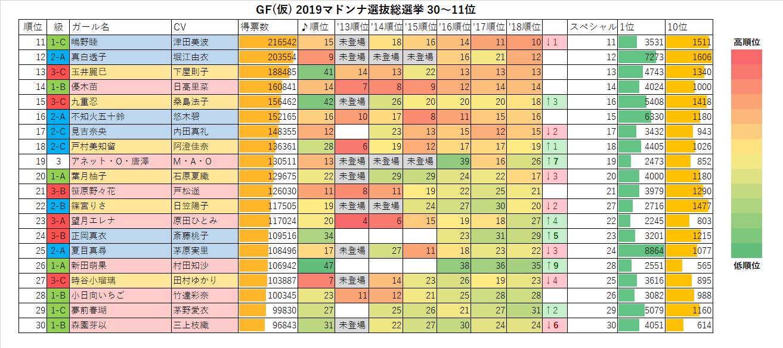 GF(仮) 2019マドンナ選抜総選挙30-11位