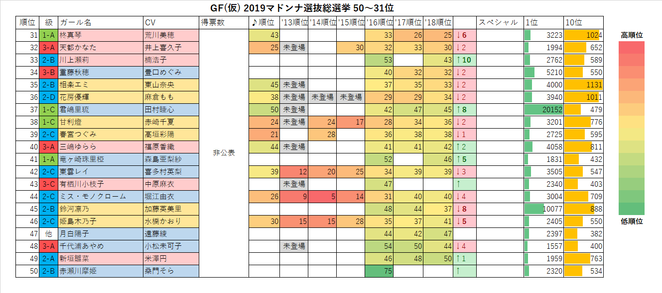 GF(仮) 2019マドンナ選抜総選挙50-31位