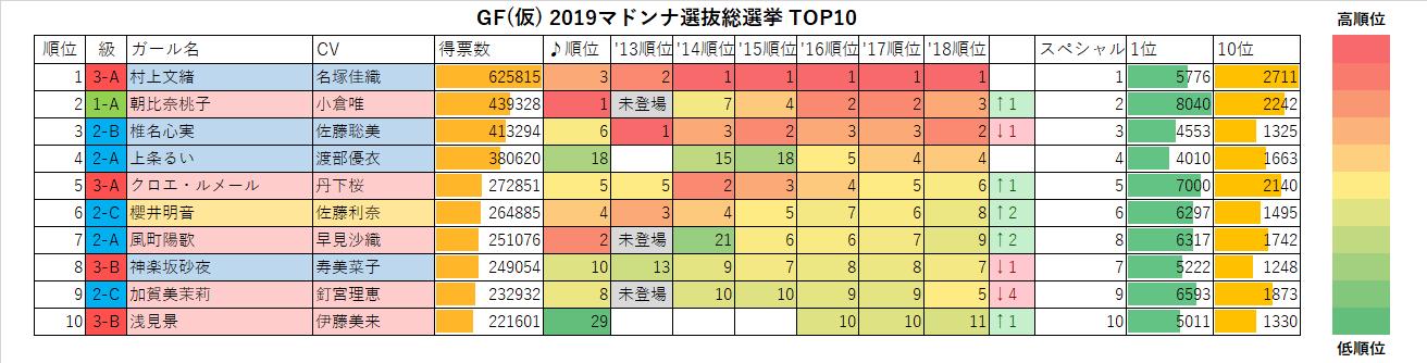 GF(仮) 2019マドンナ選抜総選挙TOP10