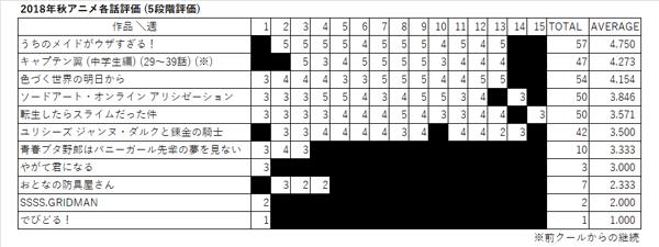 2018年秋アニメ各話評価