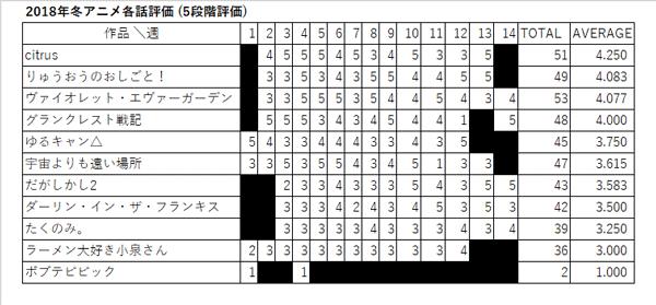 2018年冬アニメ各話評価