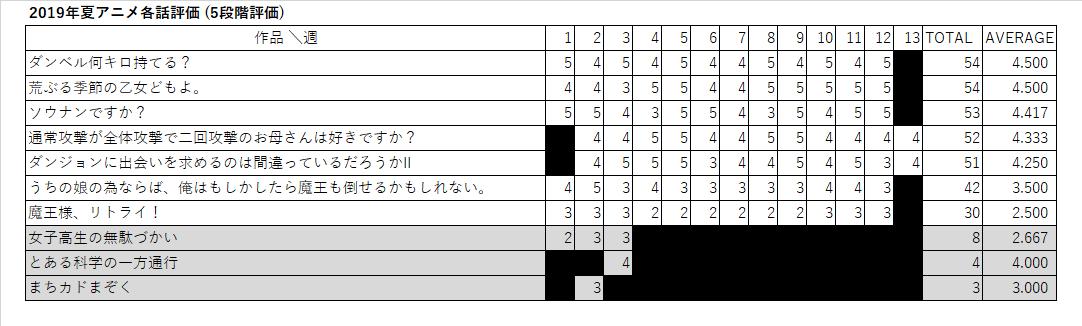 2019年夏アニメ各話評価